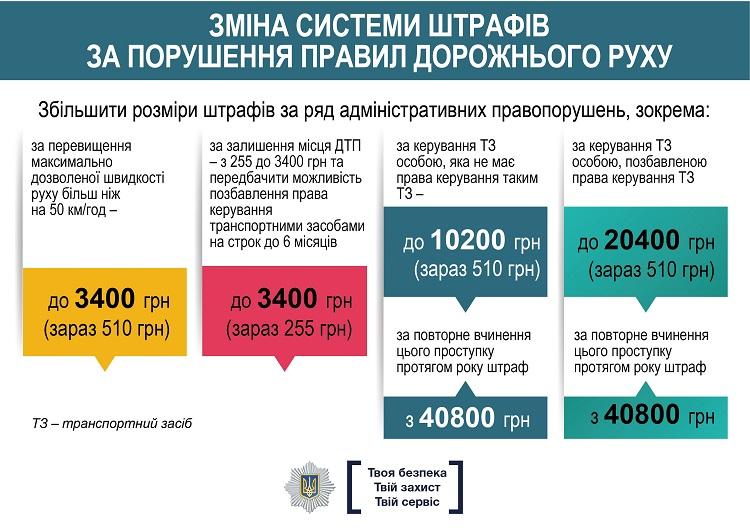 Изменения в ПДД Украины: новые штрафы с 27 сентября в цифрах